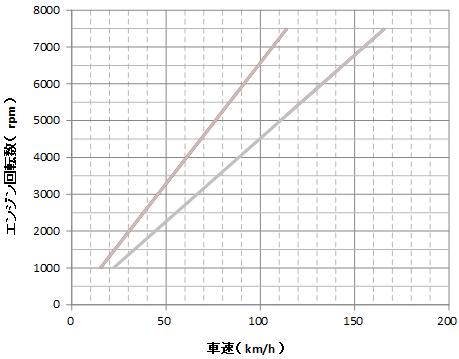 回転数と車速のグラフ