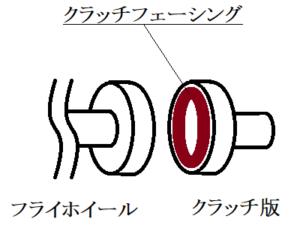クラッチ図解