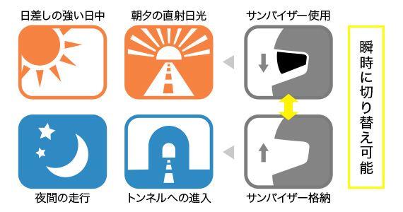 SHOEI GT-Air サンバイザーの活用シーン