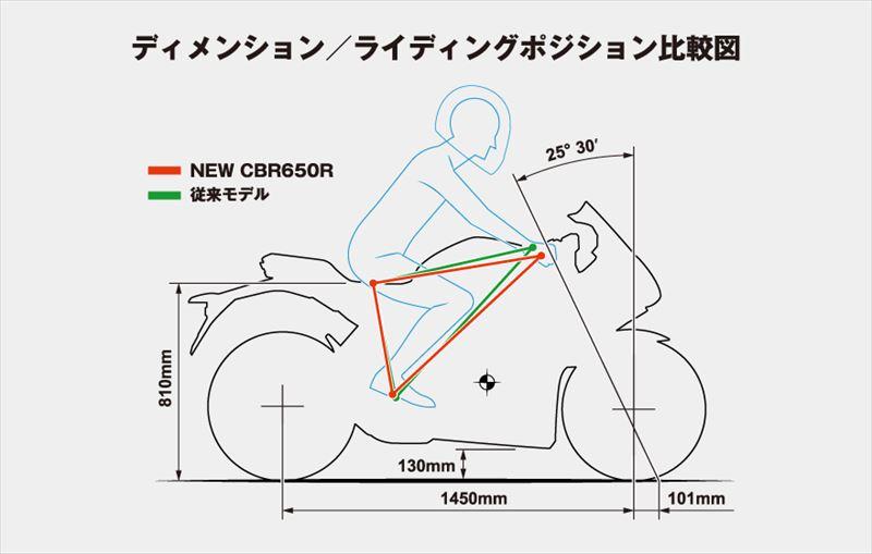 ホンダ CBR650R シャシー 02