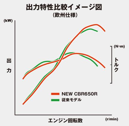 ホンダ CBR650R 出力特性比較イメージ図