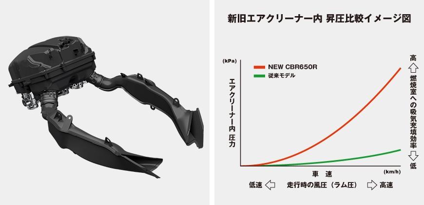 ホンダ CBR650R 新旧エアクリーナー内 昇圧比較イメージ図